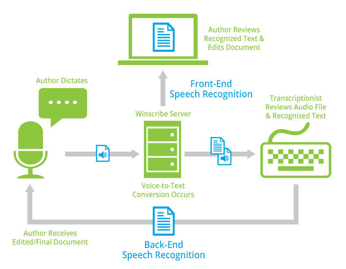 workflow diagram speech recognition